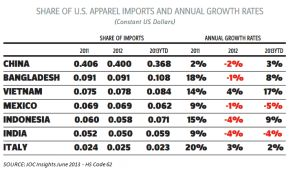 Share of U.S. apparel imports and annual growth rates
