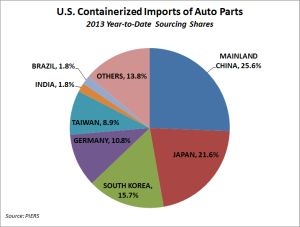 U.S. containerized imports of auto parts - 2013 Year-to-Date sourcing shares