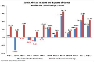 South Africa's imports and exports through August 2013; year-over-year change