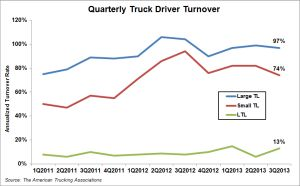 Quarterly Truck Driver Turnover - 3Q2013