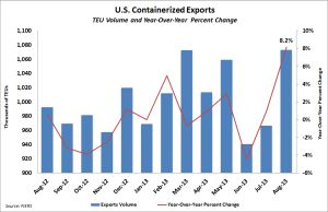 U.S. containerized exports through August 2013