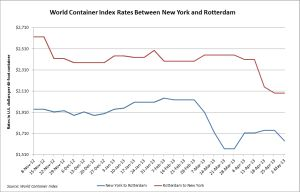 World Container Index Between New York and Rotterdam